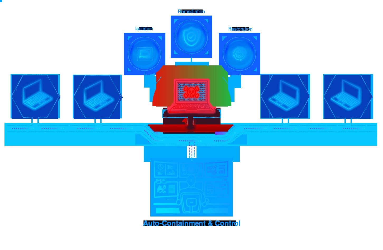 Auto Containment diagram