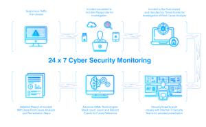Cyber Security Monitoring diagram 1