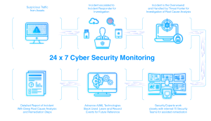 Cyber Security Monitoring diagram 2