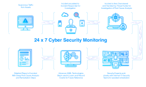 Cyber Security Monitoring diagram 3