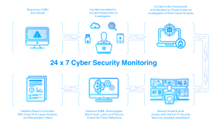 Cyber Security Monitoring diagram