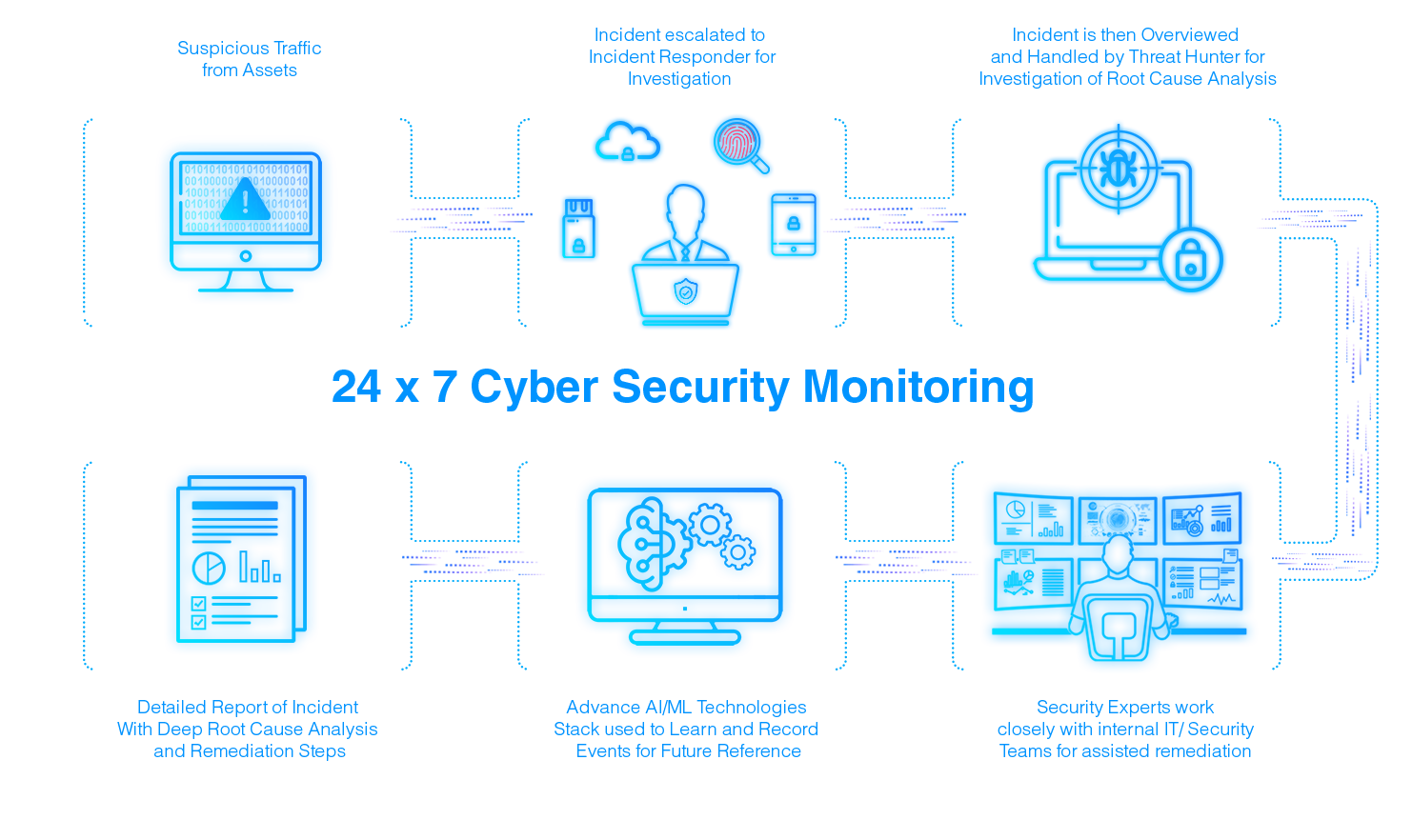 Cyber Security Monitoring diagram 4