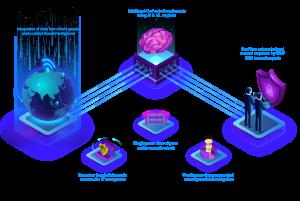 Threat Intelligence Diagram
