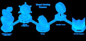 Threat Hunting diagram