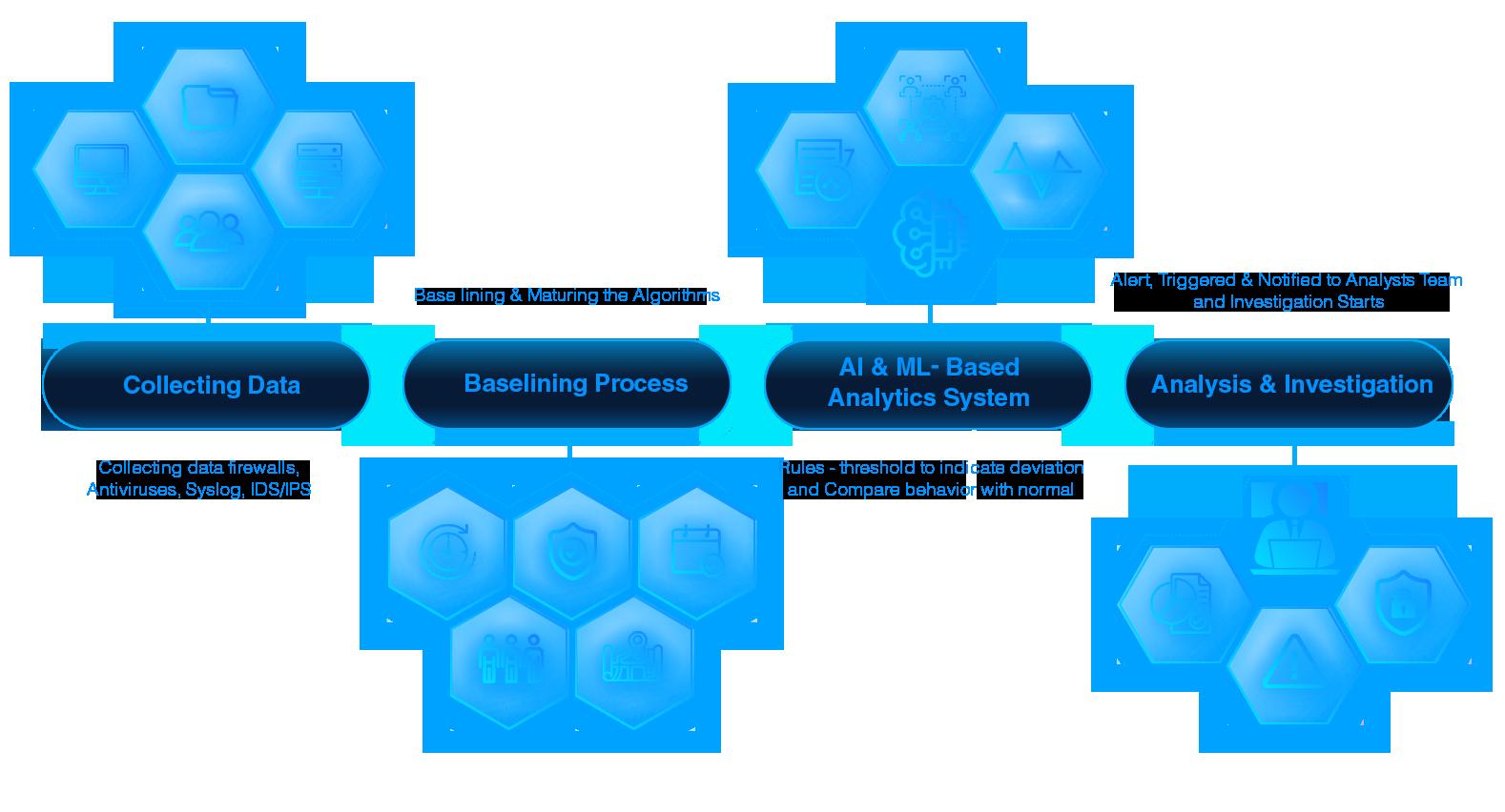 UEBA diagram 1