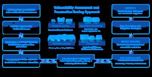 VAPT diagram
