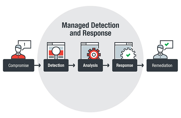 managed detection response