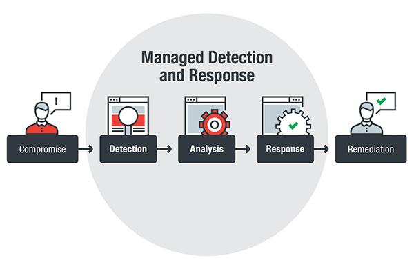 managed detection response